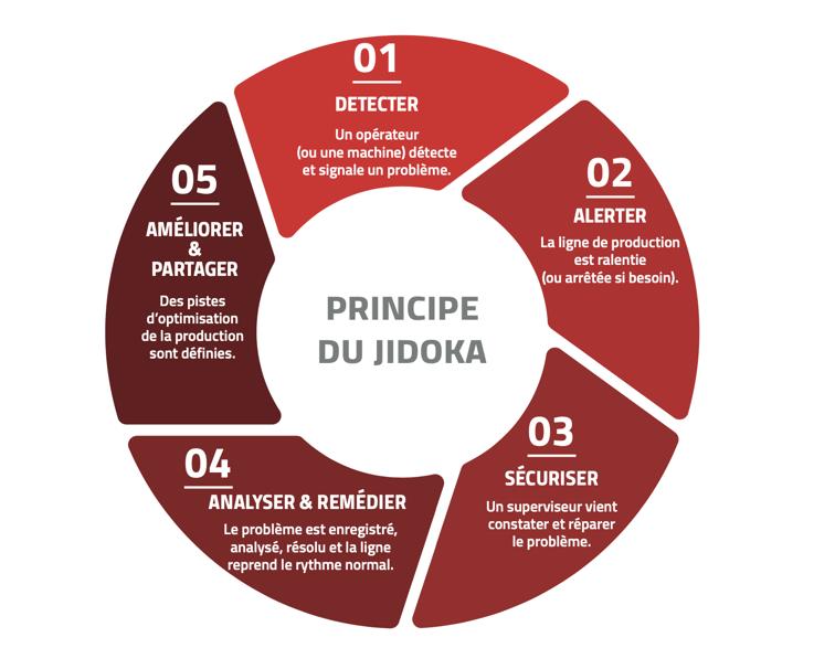 Schéma du principe du Jidoka, l'un des outils du Lean Management